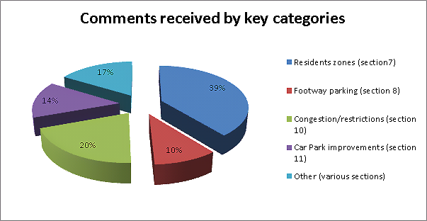 Pie chart showing the four main categories of people who responded