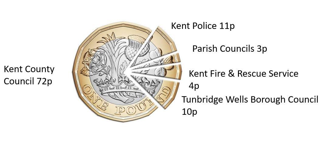 Council Tax split illustration